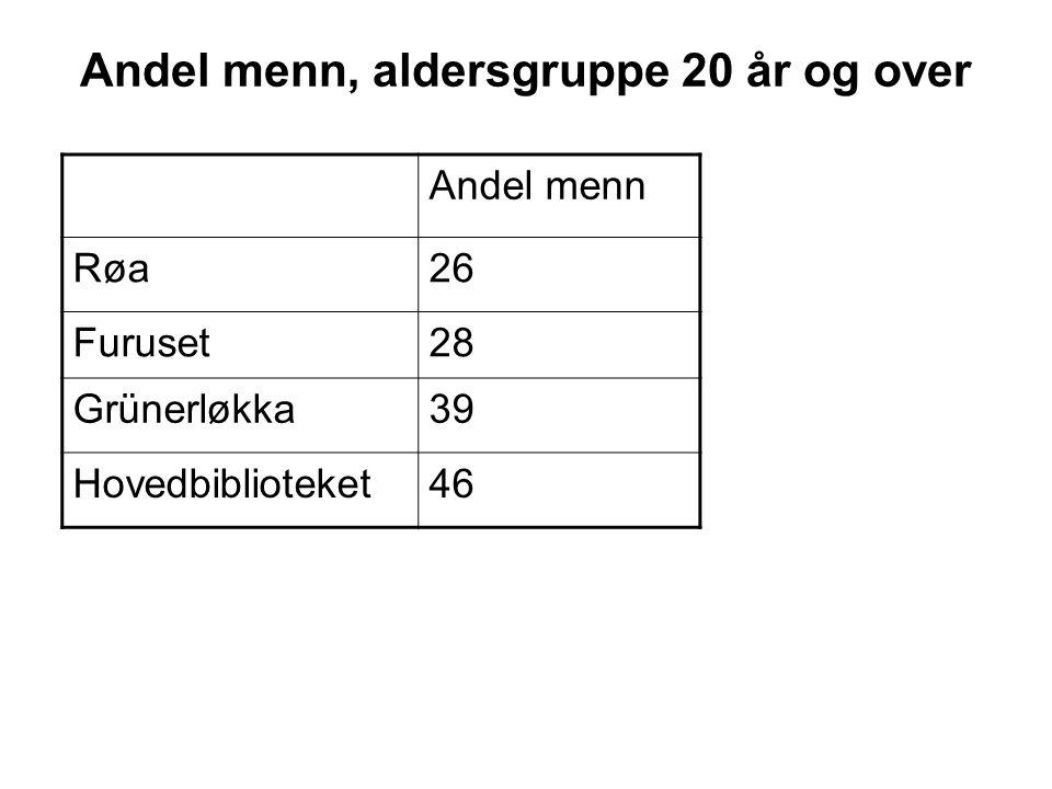 Andel menn, aldersgruppe 20 år og over Andel menn Røa26 Furuset28 Grünerløkka39 Hovedbiblioteket46