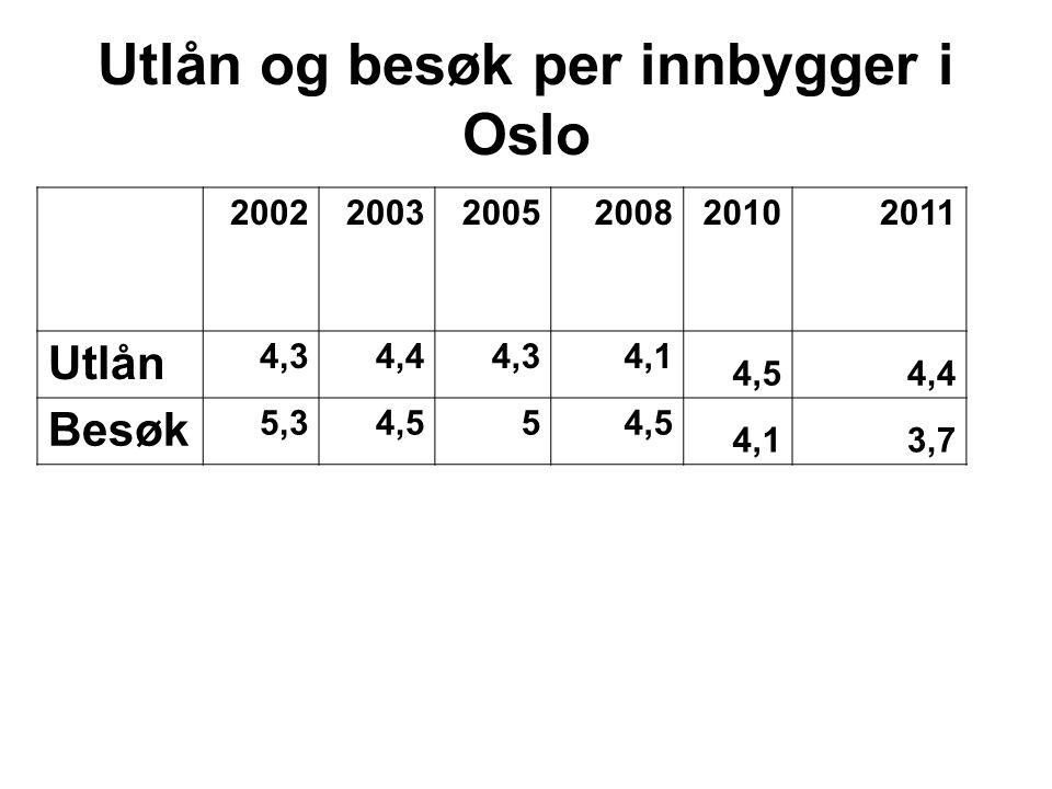 Utlån og besøk per innbygger i Oslo 200220032005200820102011 Utlån 4,34,44,34,1 4,54,4 Besøk 5,34,55 4,13,7