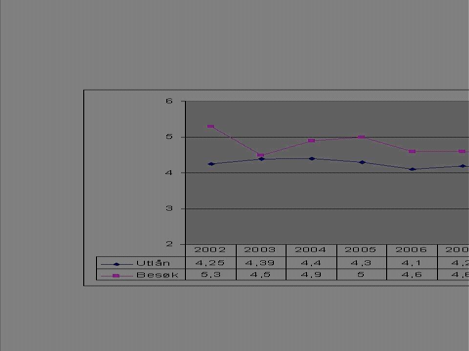 Utlån og besøk per innbygger i Oslo 2002-2011 noe synkende besøk, stabilt utlån