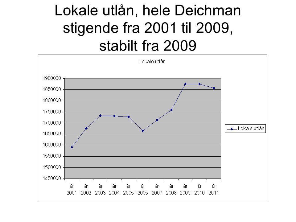 Lokale utlån, hele Deichman stigende fra 2001 til 2009, stabilt fra 2009