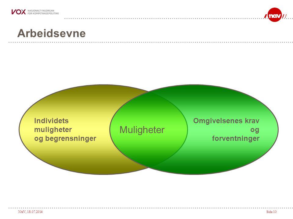 NAV, 18.07.2014Side 10 Arbeidsevne Individets muligheter og begrensninger Omgivelsenes krav og forventninger Muligheter