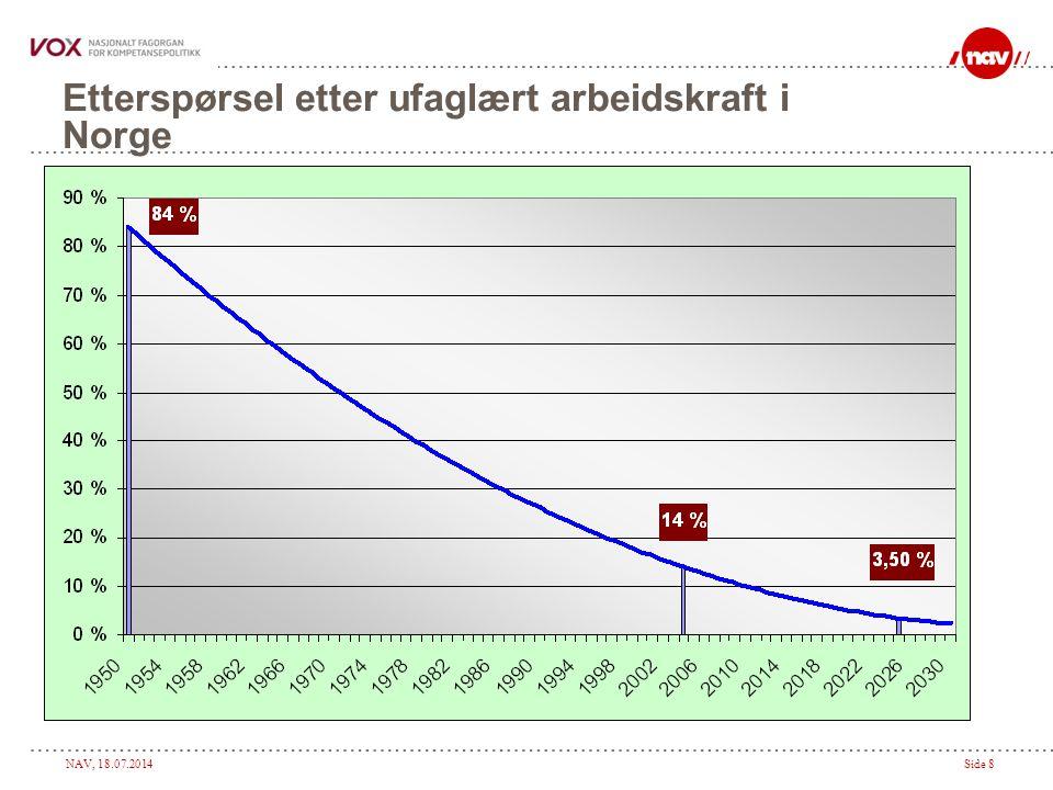 NAV, 18.07.2014Side 8 Etterspørsel etter ufaglært arbeidskraft i Norge