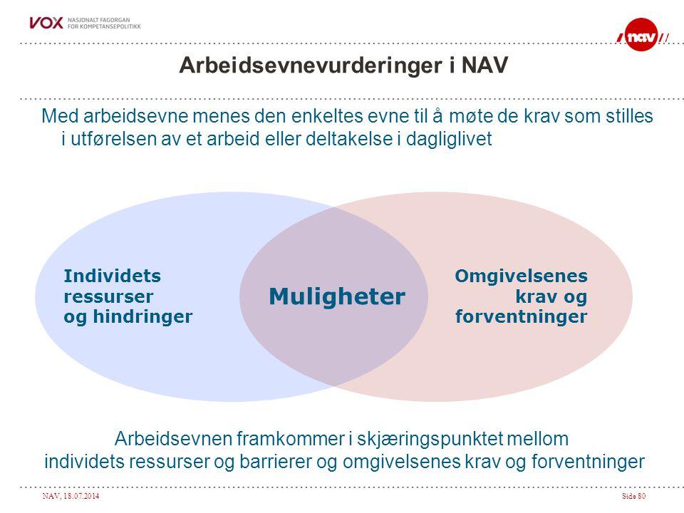 NAV, 18.07.2014Side 80 Arbeidsevnevurderinger i NAV Med arbeidsevne menes den enkeltes evne til å møte de krav som stilles i utførelsen av et arbeid eller deltakelse i dagliglivet Individets ressurser og hindringer Omgivelsenes krav og forventninger Muligheter Arbeidsevnen framkommer i skjæringspunktet mellom individets ressurser og barrierer og omgivelsenes krav og forventninger