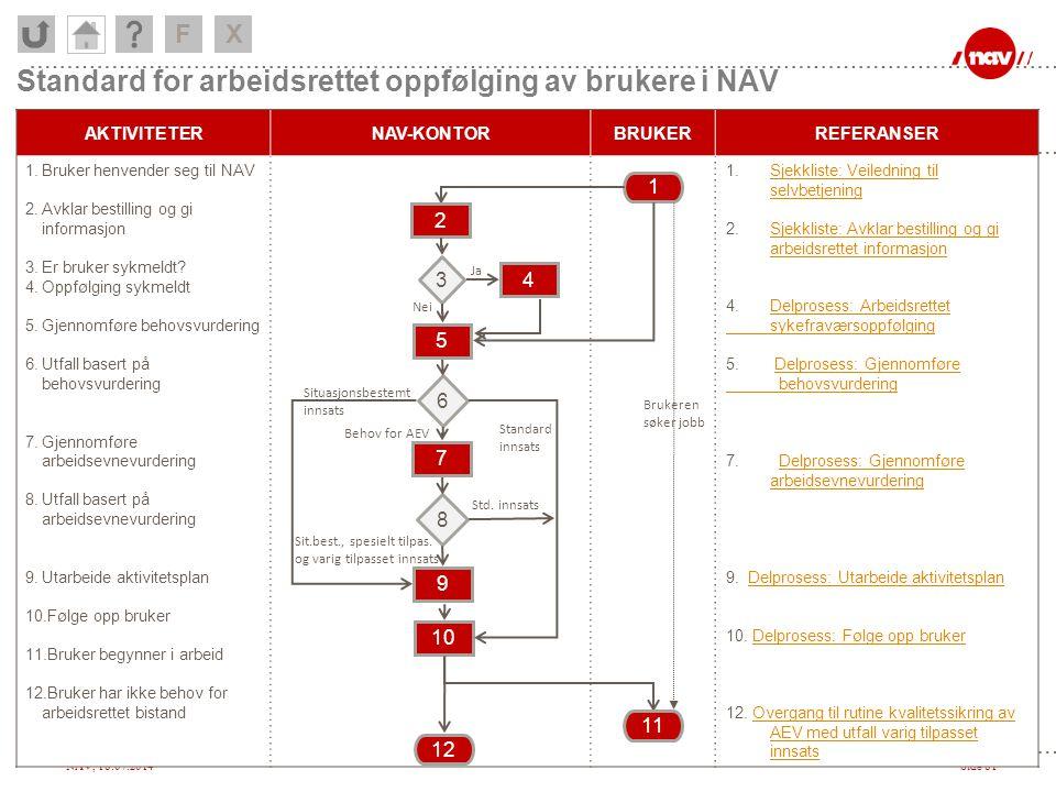 NAV, 18.07.2014Side 81 Standard for arbeidsrettet oppfølging av brukere i NAV AKTIVITETERNAV-KONTORBRUKERREFERANSER 1.Bruker henvender seg til NAV 2.A