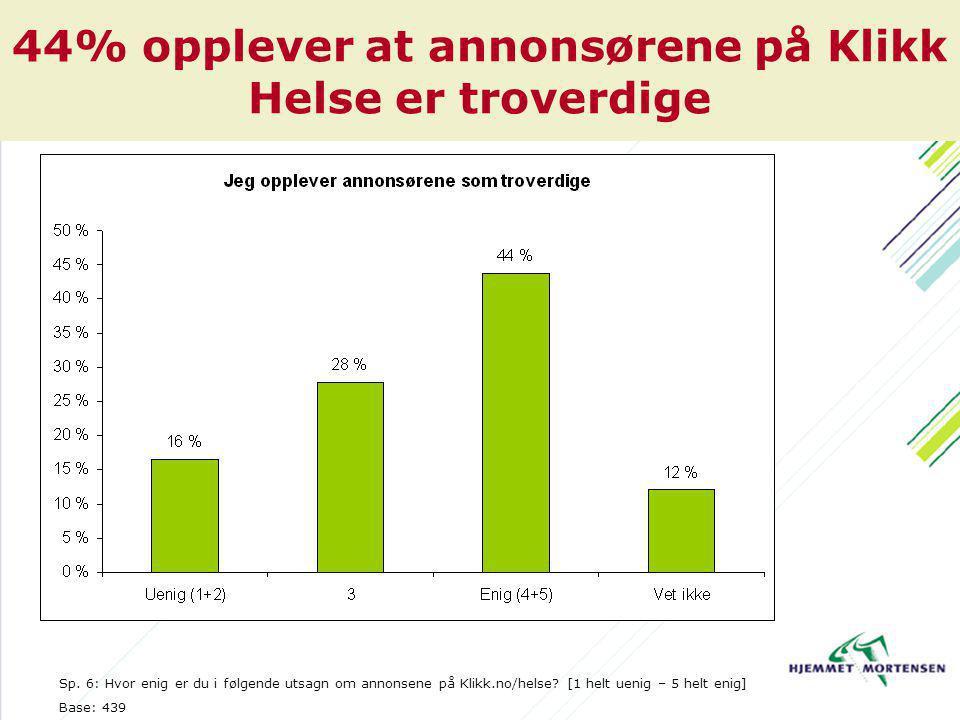 44% opplever at annonsørene på Klikk Helse er troverdige Sp.