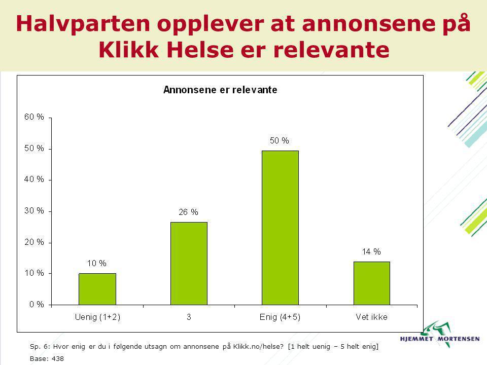 Halvparten opplever at annonsene på Klikk Helse er relevante Sp.