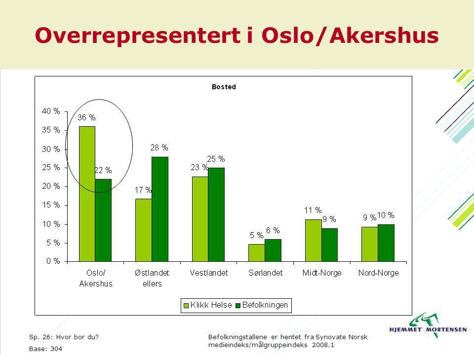 Overrepresentert i Oslo/Akershus Sp. 26: Hvor bor du.