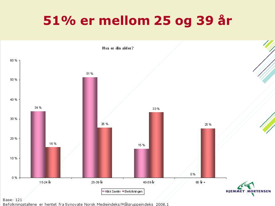 51% er mellom 25 og 39 år Base: 121 Befolkningstallene er hentet fra Synovate Norsk Medieindeks/Målgruppeindeks 2008.1