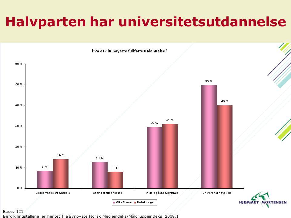 Halvparten har universitetsutdannelse Base: 121 Befolkningstallene er hentet fra Synovate Norsk Medieindeks/Målgruppeindeks 2008.1