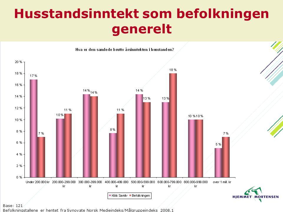 Husstandsinntekt som befolkningen generelt Base: 121 Befolkningstallene er hentet fra Synovate Norsk Medieindeks/Målgruppeindeks 2008.1