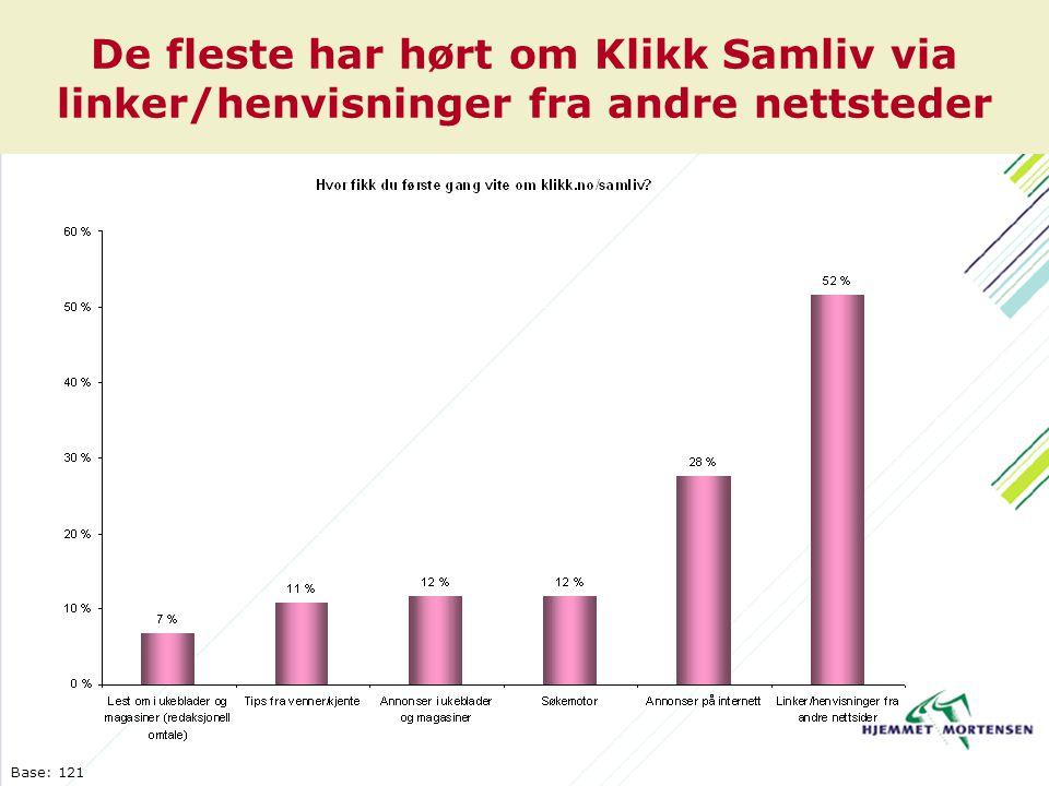 De fleste har hørt om Klikk Samliv via linker/henvisninger fra andre nettsteder Base: 121