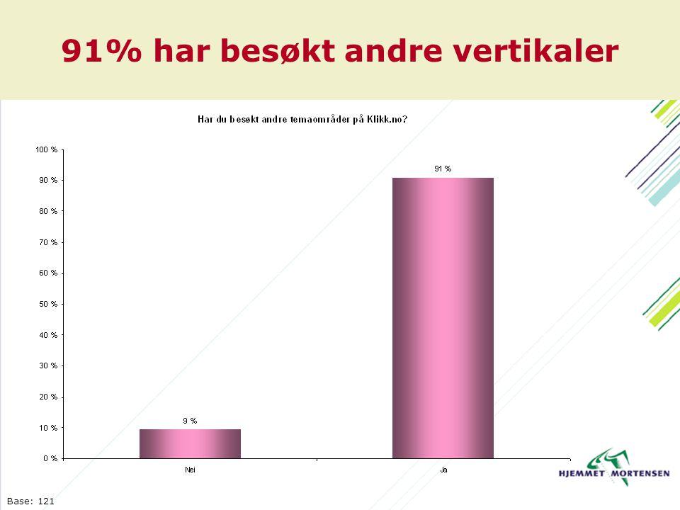 91% har besøkt andre vertikaler Base: 121