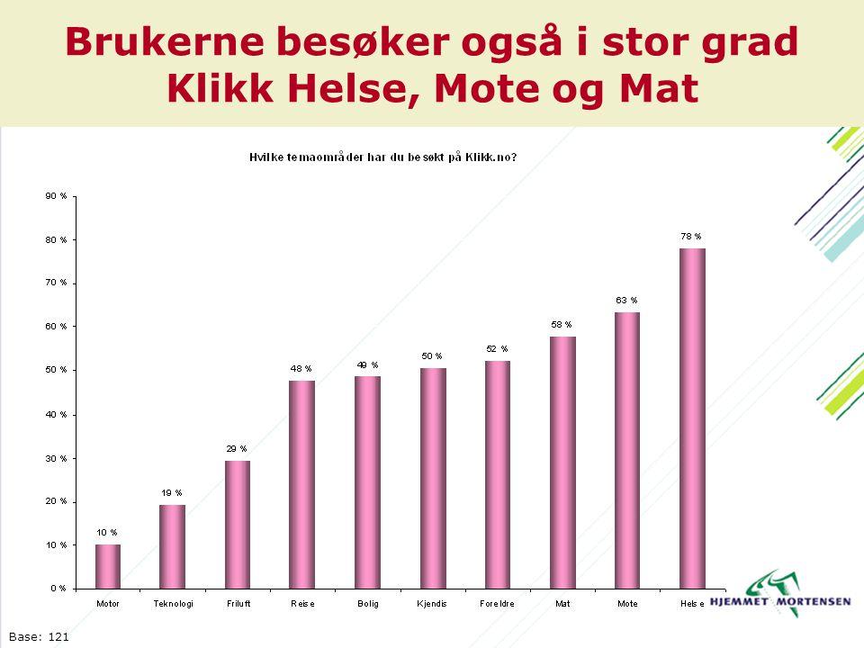 Brukerne besøker også i stor grad Klikk Helse, Mote og Mat Base: 121