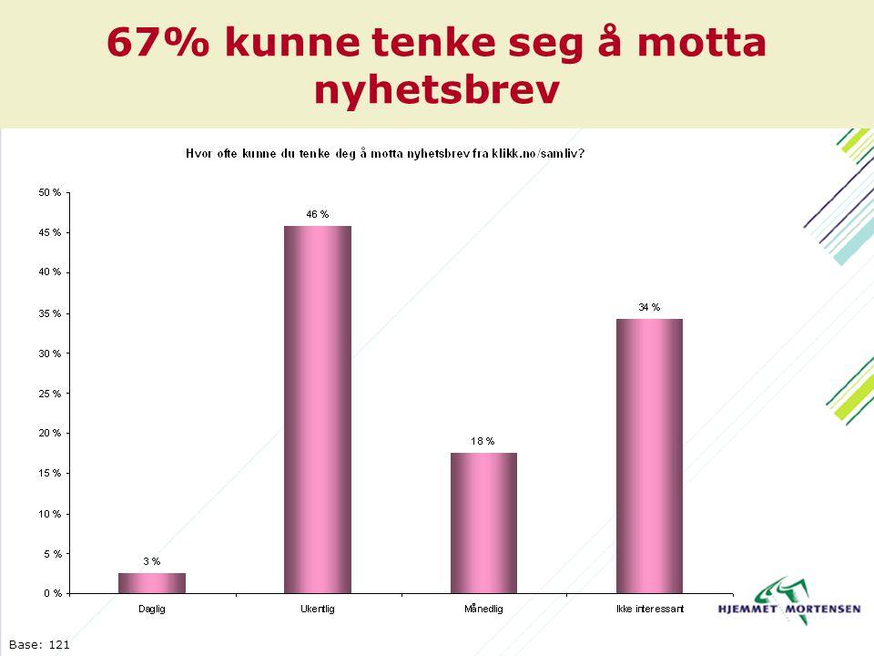 67% kunne tenke seg å motta nyhetsbrev Base: 121