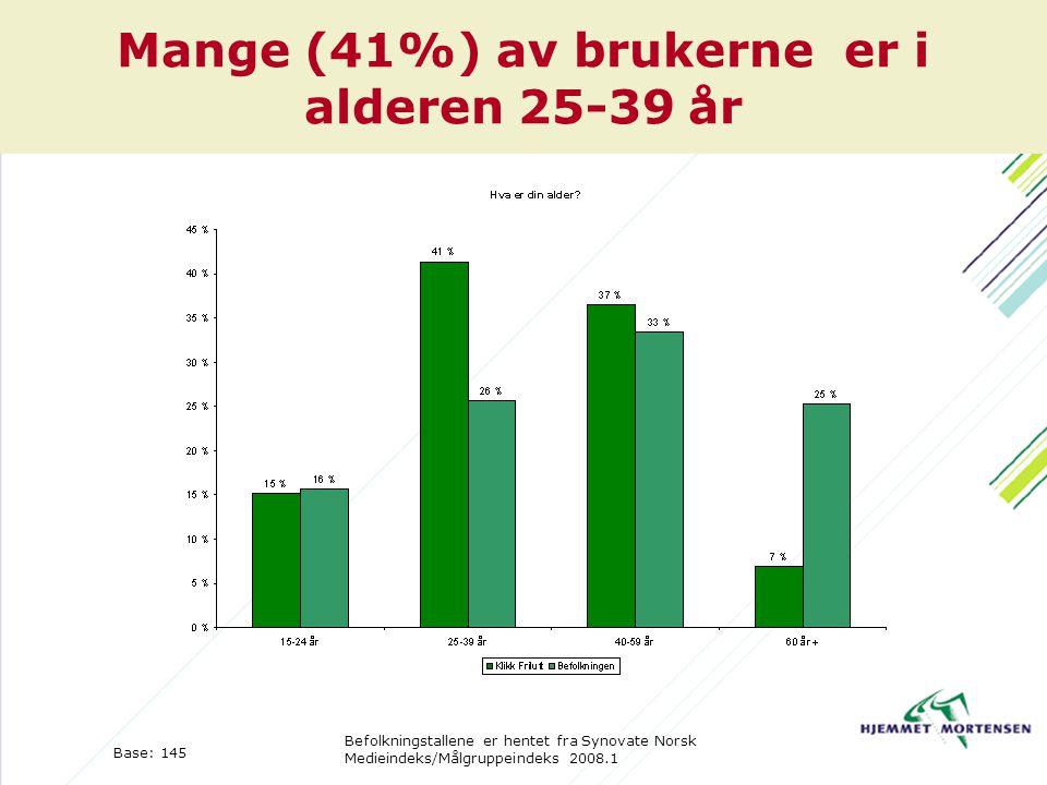 Mange (41%) av brukerne er i alderen 25-39 år Base: 145 Befolkningstallene er hentet fra Synovate Norsk Medieindeks/Målgruppeindeks 2008.1