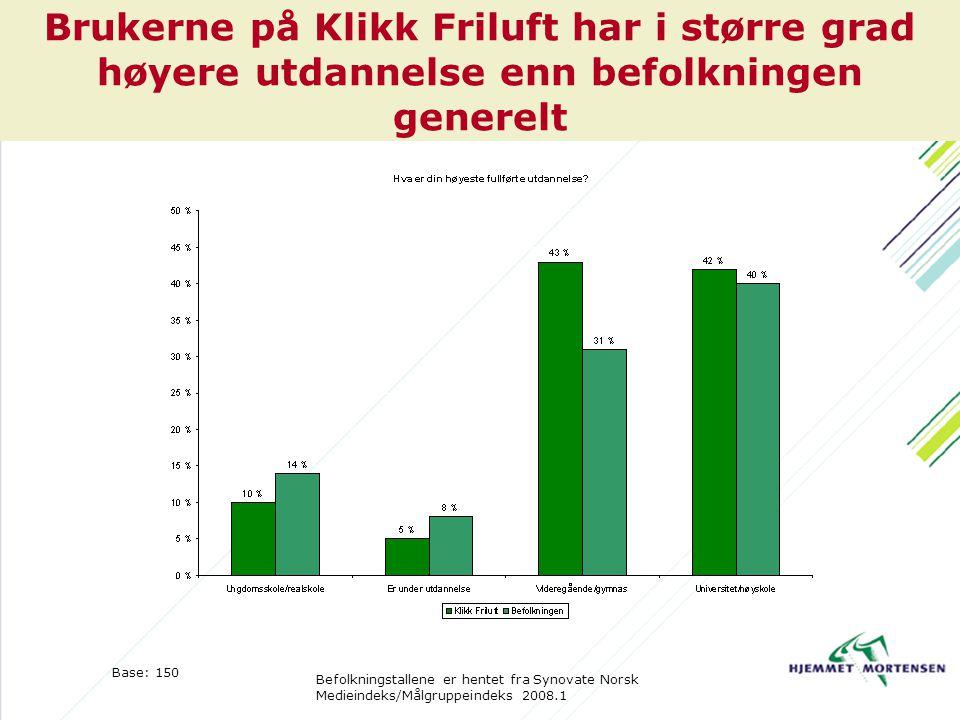 Brukerne på Klikk Friluft har i større grad høyere utdannelse enn befolkningen generelt Base: 150 Befolkningstallene er hentet fra Synovate Norsk Medieindeks/Målgruppeindeks 2008.1