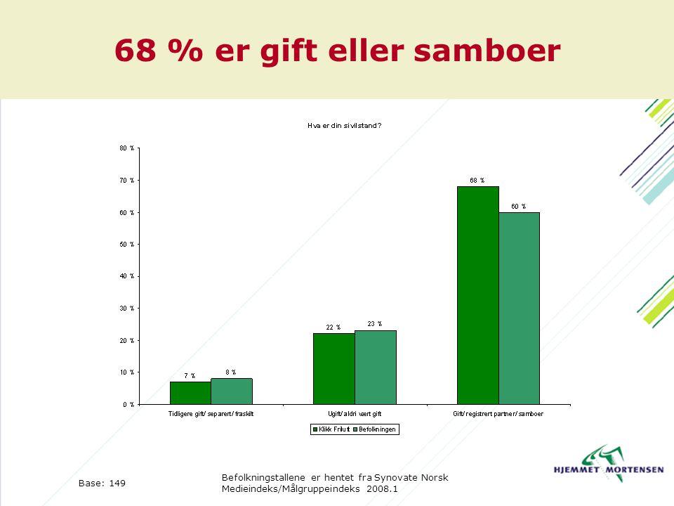 68 % er gift eller samboer Base: 149 Befolkningstallene er hentet fra Synovate Norsk Medieindeks/Målgruppeindeks 2008.1