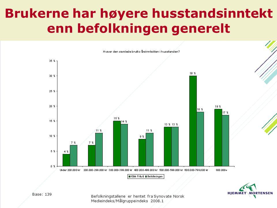 Brukerne har høyere husstandsinntekt enn befolkningen generelt Base: 139 Befolkningstallene er hentet fra Synovate Norsk Medieindeks/Målgruppeindeks 2008.1