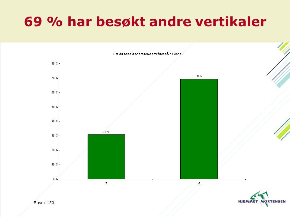 69 % har besøkt andre vertikaler Base: 150