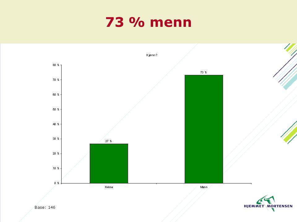 73 % menn Base: 146