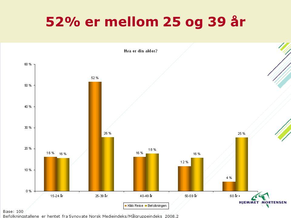 52% er mellom 25 og 39 år Base: 100 Befolkningstallene er hentet fra Synovate Norsk Medieindeks/Målgruppeindeks 2008.2