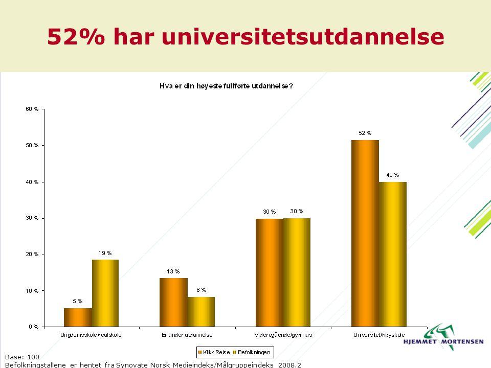 52% har universitetsutdannelse Base: 100 Befolkningstallene er hentet fra Synovate Norsk Medieindeks/Målgruppeindeks 2008.2