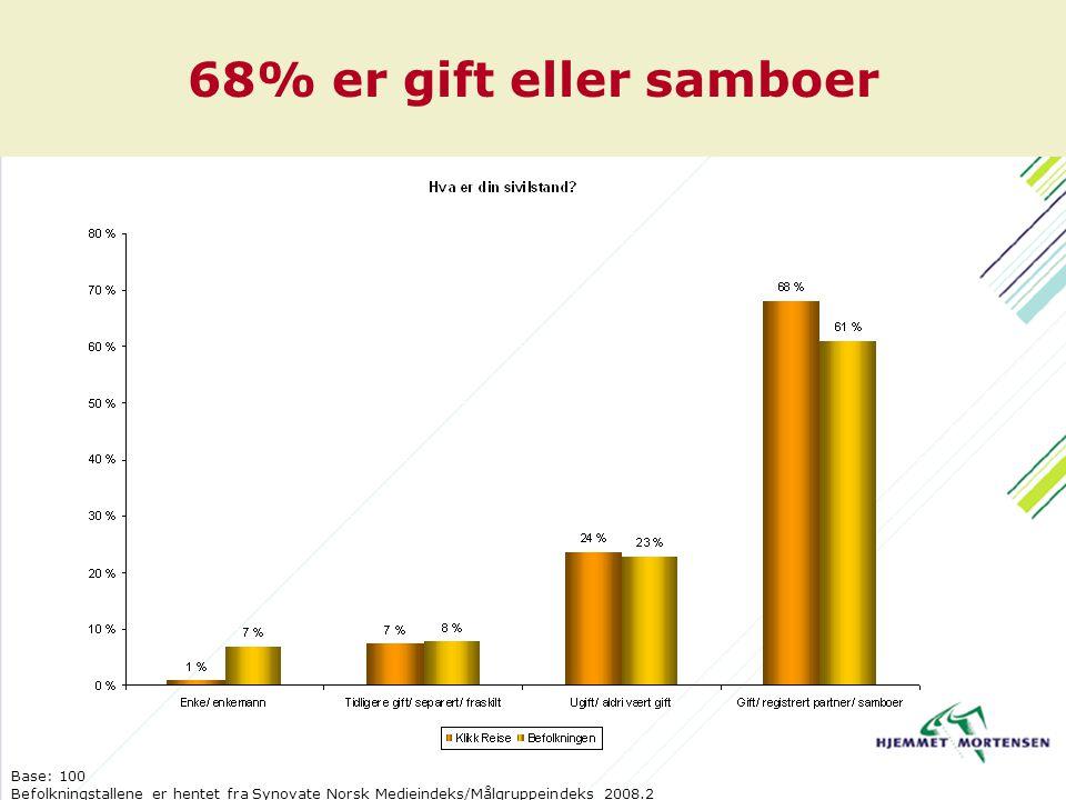 68% er gift eller samboer Base: 100 Befolkningstallene er hentet fra Synovate Norsk Medieindeks/Målgruppeindeks 2008.2