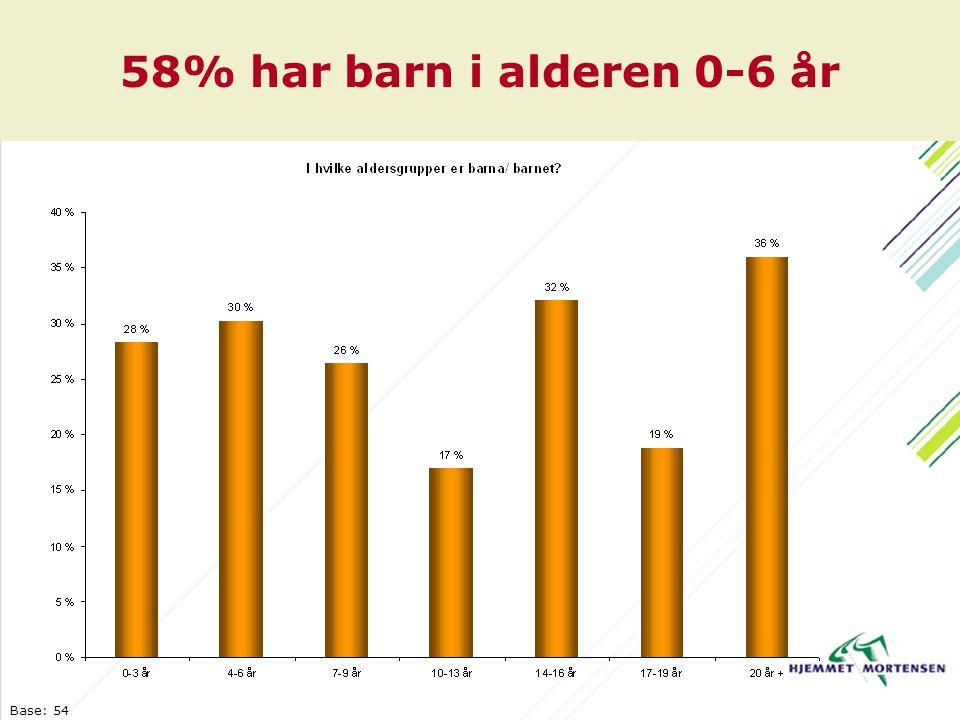 58% har barn i alderen 0-6 år Base: 54