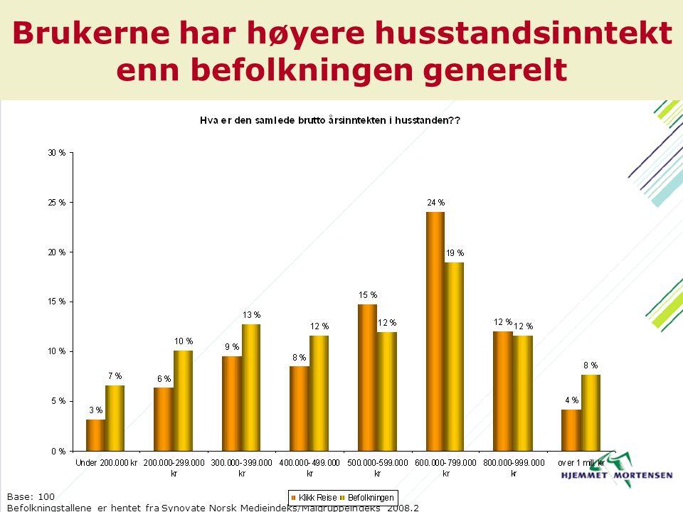 Brukerne har høyere husstandsinntekt enn befolkningen generelt Base: 100 Befolkningstallene er hentet fra Synovate Norsk Medieindeks/Målgruppeindeks 2