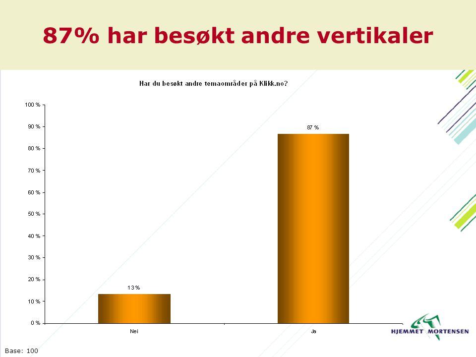 87% har besøkt andre vertikaler Base: 100