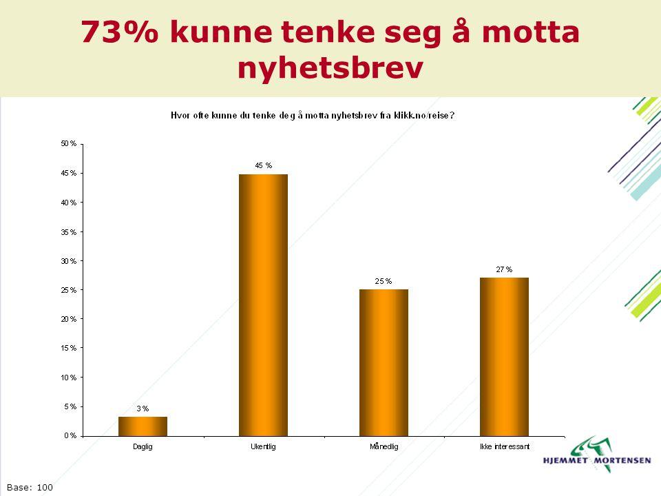 73% kunne tenke seg å motta nyhetsbrev Base: 100