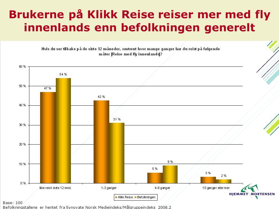 Brukerne på Klikk Reise reiser mer med fly innenlands enn befolkningen generelt Base: 100 Befolkningstallene er hentet fra Synovate Norsk Medieindeks/Målgruppeindeks 2008.2