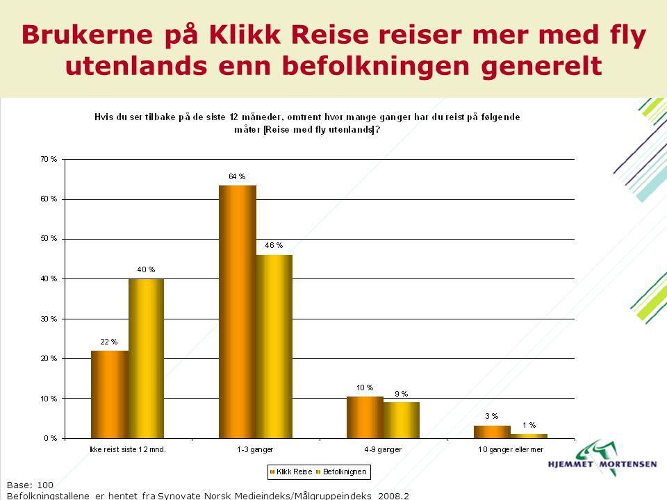 Brukerne på Klikk Reise reiser mer med fly utenlands enn befolkningen generelt Base: 100 Befolkningstallene er hentet fra Synovate Norsk Medieindeks/Målgruppeindeks 2008.2