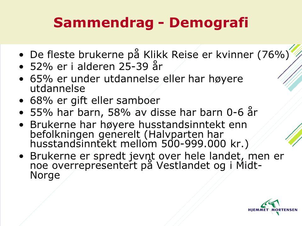 Sammendrag - Demografi De fleste brukerne på Klikk Reise er kvinner (76%) 52% er i alderen 25-39 år 65% er under utdannelse eller har høyere utdannelse 68% er gift eller samboer 55% har barn, 58% av disse har barn 0-6 år Brukerne har høyere husstandsinntekt enn befolkningen generelt (Halvparten har husstandsinntekt mellom 500-999.000 kr.) Brukerne er spredt jevnt over hele landet, men er noe overrepresentert på Vestlandet og i Midt- Norge