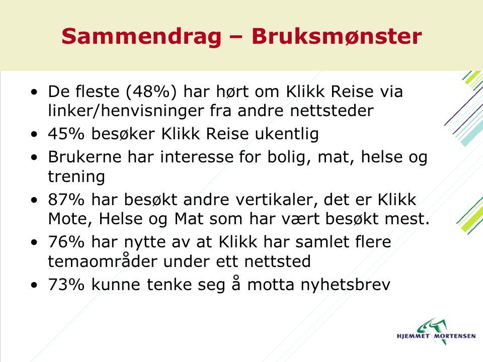 Sammendrag – Bruksmønster De fleste (48%) har hørt om Klikk Reise via linker/henvisninger fra andre nettsteder 45% besøker Klikk Reise ukentlig Bruker