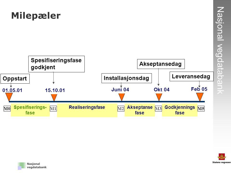 5 Nasjonal vegdatabank Milepæler Akseptanse fase M5 15.10.01 M0 01.05.01 Feb 05 Spesifiserings- fase Godkjennings fase Realiseringsfase M1 Juni 04 M2