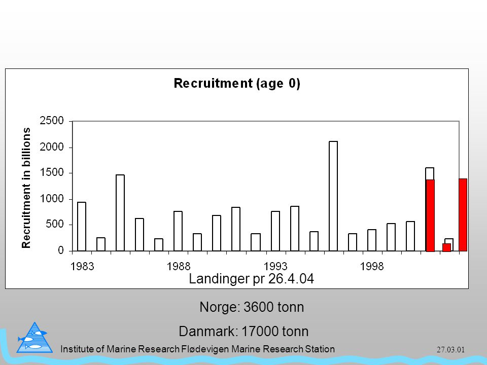 Institute of Marine Research Flødevigen Marine Research Station 27.03.01 Rekruttering tobis Landinger pr 26.4.04 Norge: 3600 tonn Danmark: 17000 tonn
