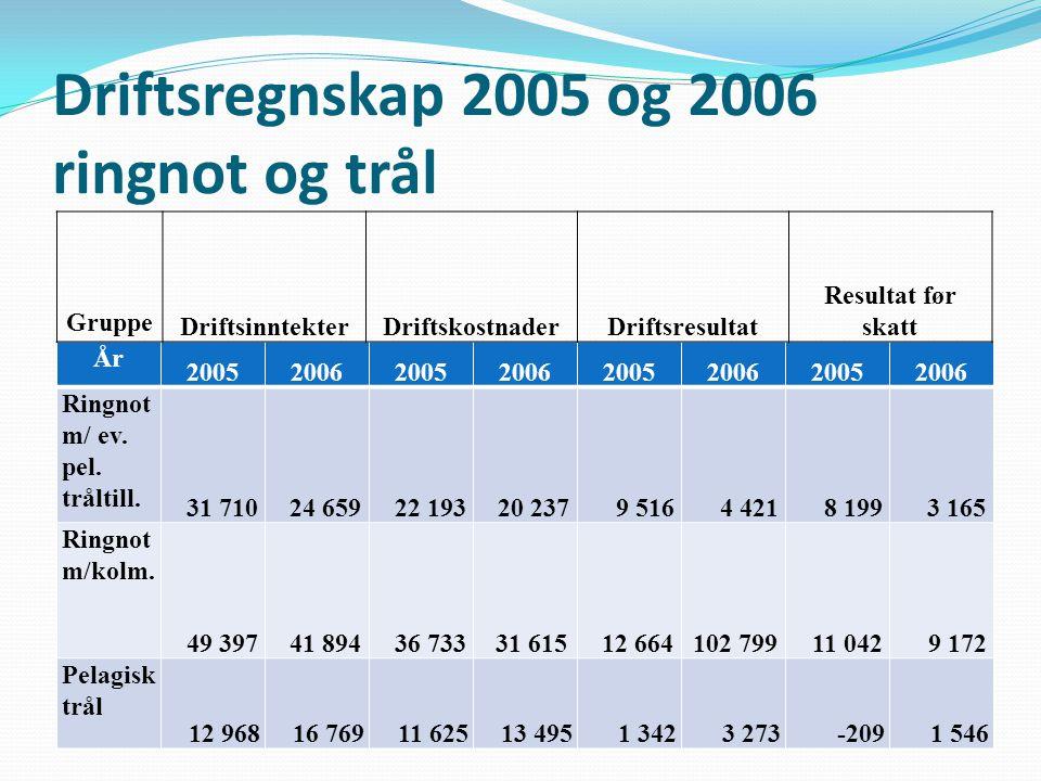 Driftsregnskap 2005 og 2006 ringnot og trål År 20052006200520062005200620052006 Ringnot m/ ev. pel. tråltill. 31 710 24 659 22 193 20 237 9 516 4 421