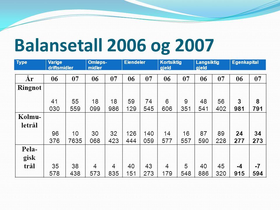 Balansetall 2006 og 2007 TypeVarige driftsmidler Omløps- midler EiendelerKortsiktig gjeld Langsiktig gjeld Egenkapital År060706070607060706070607 Ring