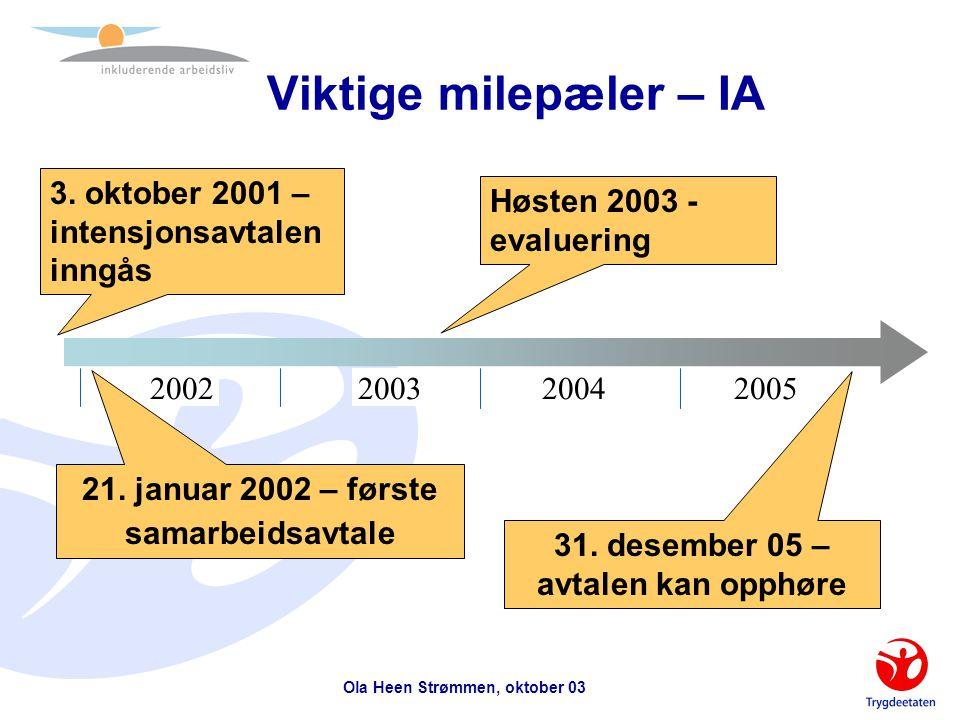 Ola Heen Strømmen, oktober 03 Status IA per 19.