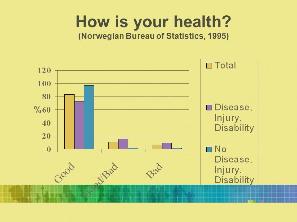 How is your health? (Norwegian Bureau of Statistics, 1995)
