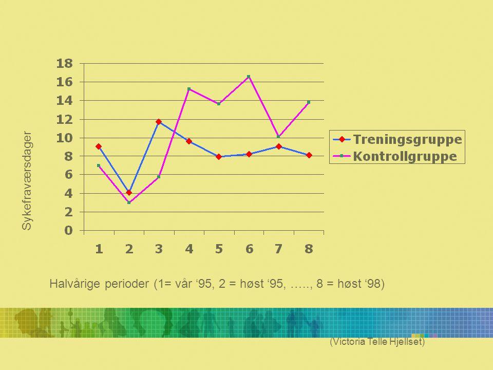 Sykefraværsdager (Victoria Telle Hjellset) Halvårige perioder (1= vår '95, 2 = høst '95, ….., 8 = høst '98)