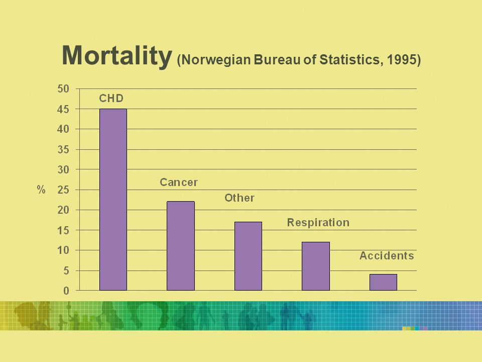 Mortality (Norwegian Bureau of Statistics, 1995)