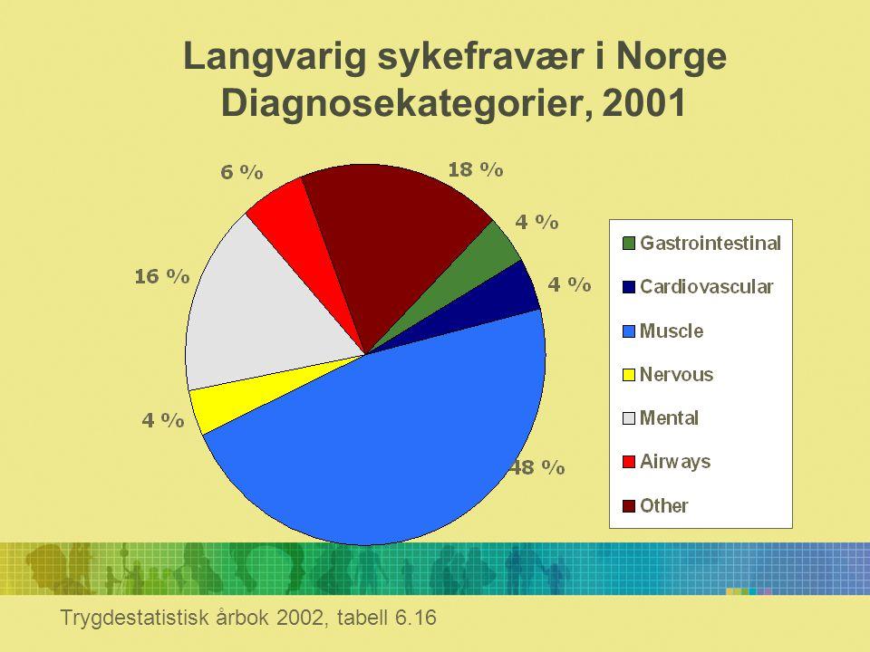 Langvarig sykefravær i Norge Diagnosekategorier, 2001 Trygdestatistisk årbok 2002, tabell 6.16