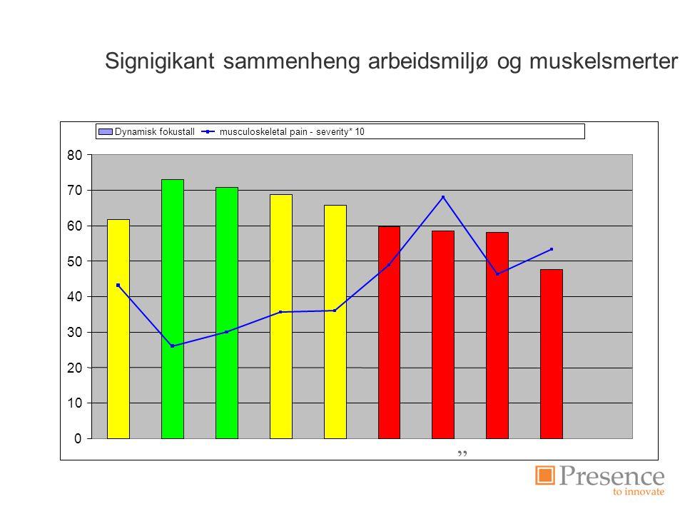 Signigikant sammenheng arbeidsmiljø og muskelsmerter 0 10 20 30 40 50 60 70 80 Dynamisk fokustall musculoskeletal pain - severity* 10