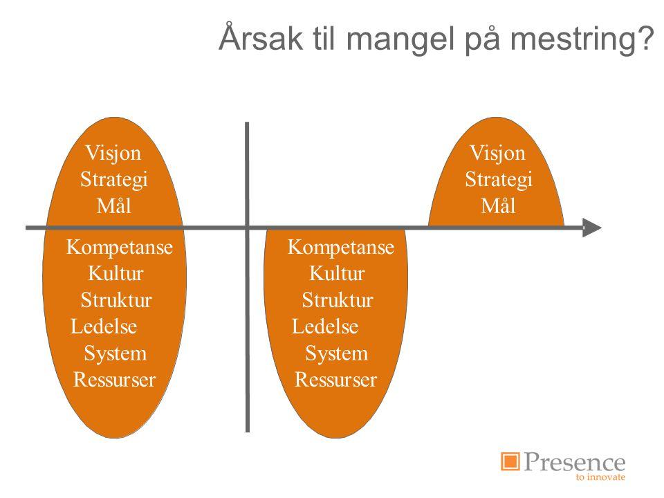 Vision Strategi Mål Kompetens Kultur Struktur Ledarskap System Resurser Visjon Strategi Mål Kompetanse Kultur Struktur Ledelse System Ressurser Visjon Strategi Mål Kompetanse Kultur Struktur Ledelse System Ressurser Årsak til mangel på mestring