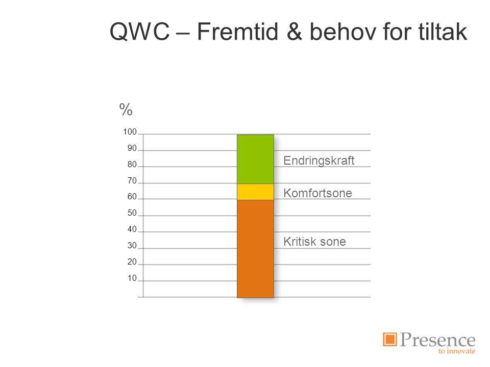 QWC – Fremtid & behov for tiltak Endringskraft Komfortsone Kritisk sone 100 90 80 70 60 50 40 30 20 10 0 %