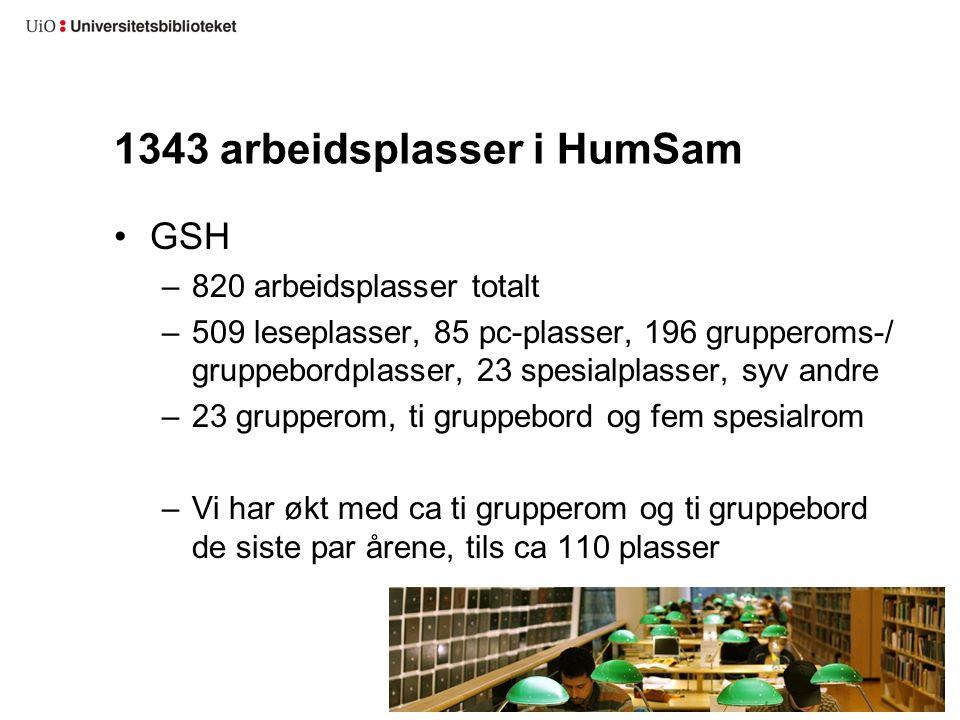1343 arbeidsplasser i HumSam GSH –820 arbeidsplasser totalt –509 leseplasser, 85 pc-plasser, 196 grupperoms-/ gruppebordplasser, 23 spesialplasser, syv andre –23 grupperom, ti gruppebord og fem spesialrom –Vi har økt med ca ti grupperom og ti gruppebord de siste par årene, tils ca 110 plasser
