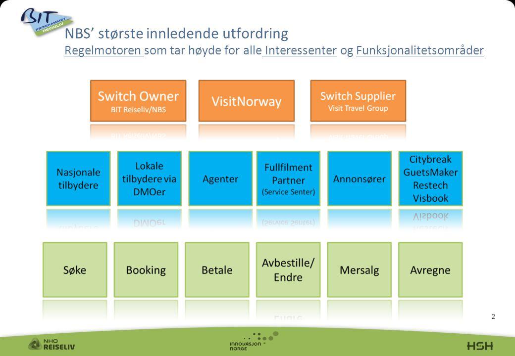 3 Eksempler på delprosjekter Skisse 1 til Brukergrensesnitt Best Practice studie blant konkurrentene Scenario utarbeidelse (bruker scenarioer) Beslutte hvilke Regler som skal gjelde/implementeres i Fase 1|/Fase 2 Planleggingsarbeide og avtaleinngåelse med VisitNorway Definere/forhandle frem konnektoravtalene Kravspesifikasjon for integrasjonen NBS/VisitNorway Ytterligere markedsundersøkelse på VisitNorway i januar/februar Definere innholdsbehov og planlegge innholdsprosjekt Forretningsplan utarbeidelse Gjennomføre innholdsprosjekt Definere kvalitetskrav /prosedyrer Definere statistikk-/rapporteringsbehov til de ulike interessentene + Utviklingen