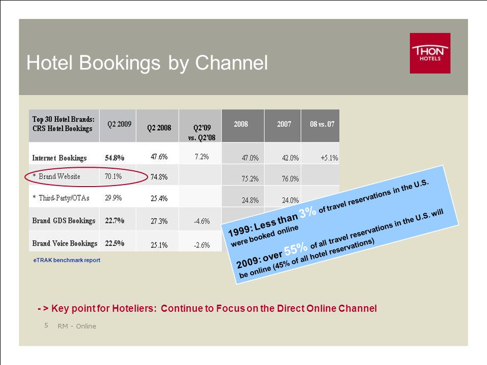 RM - Online 5 Hotel Bookings by Channel eTRAK benchmark report - > Key point for Hoteliers: Continue to Focus on the Direct Online Channel 1999: Less than 3% of travel reservations in the U.S.
